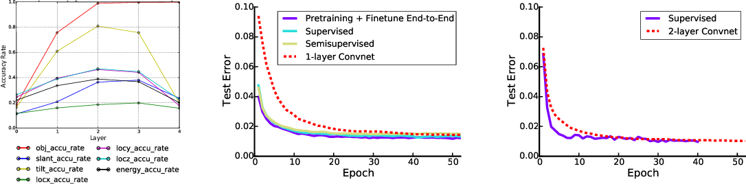 Figure 3 for A Probabilistic Framework for Deep Learning