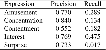 Figure 2 for EEV Dataset: Predicting Expressions Evoked by Diverse Videos