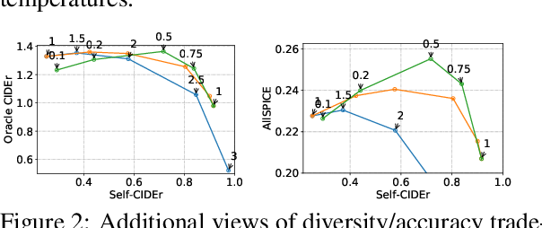 Figure 3 for Analysis of diversity-accuracy tradeoff in image captioning