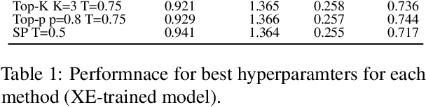 Figure 2 for Analysis of diversity-accuracy tradeoff in image captioning