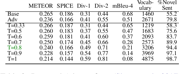 Figure 4 for Analysis of diversity-accuracy tradeoff in image captioning
