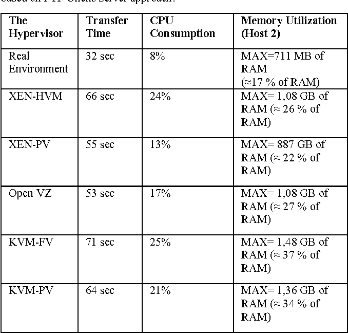 The Evaluation Of Transfer Time Cpu Consumption And Memory