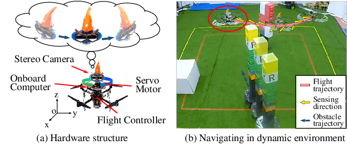 Figure 1 for Bio-inspired Obstacle Avoidance for Flying Robots with Active Sensing