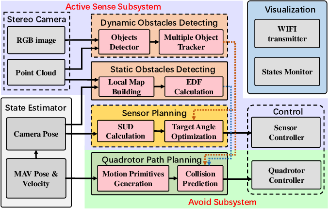Figure 2 for Bio-inspired Obstacle Avoidance for Flying Robots with Active Sensing