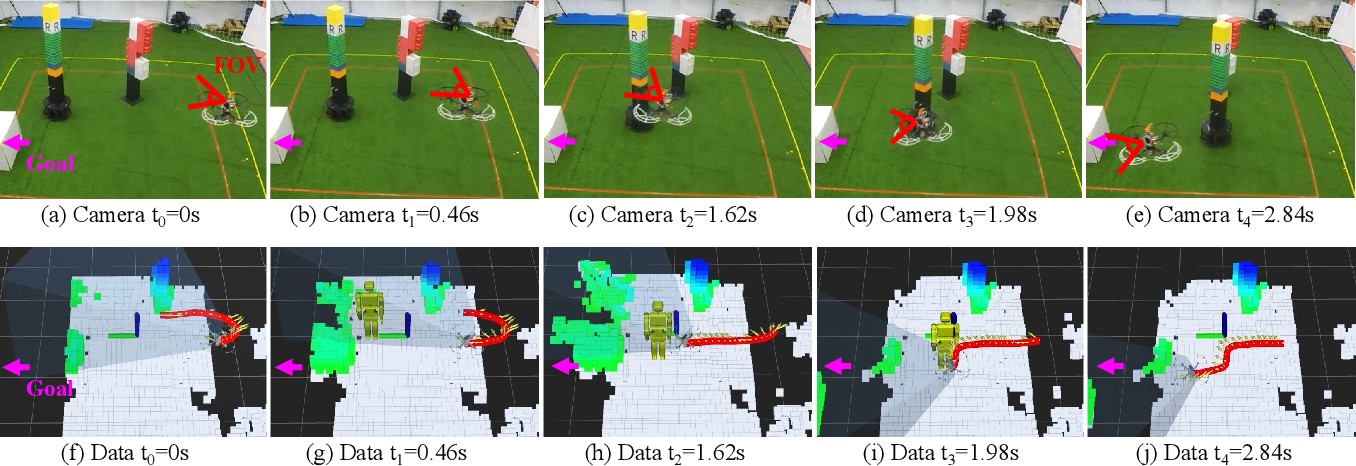 Figure 4 for Bio-inspired Obstacle Avoidance for Flying Robots with Active Sensing