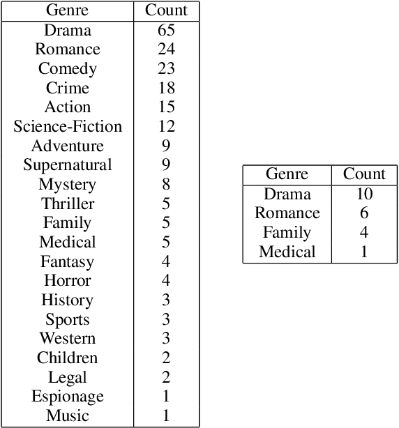 Figure 3 for SummScreen: A Dataset for Abstractive Screenplay Summarization