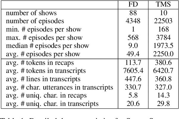Figure 2 for SummScreen: A Dataset for Abstractive Screenplay Summarization