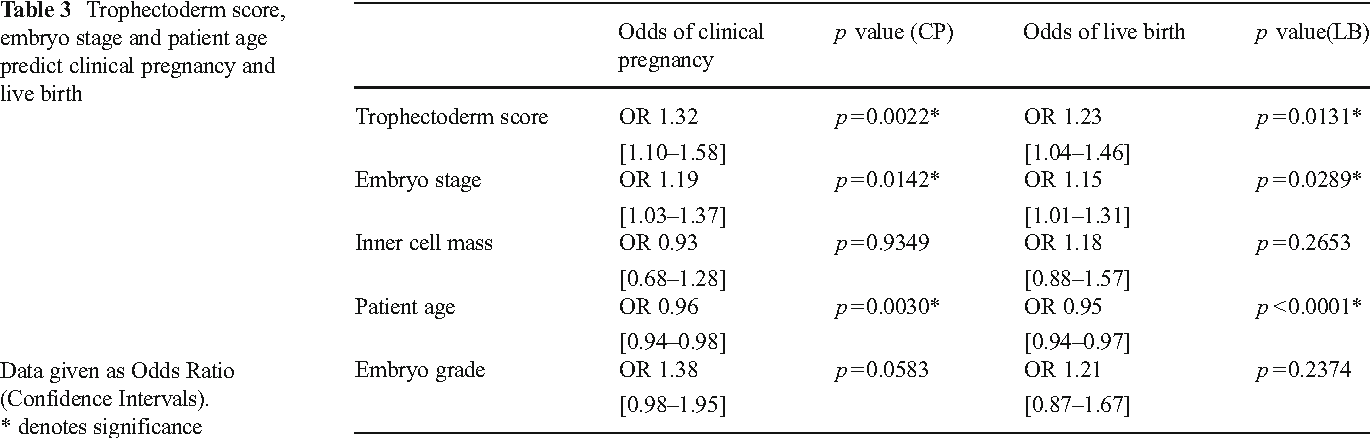 Table 3 from Blastocyst expansion score and trophectoderm morphology