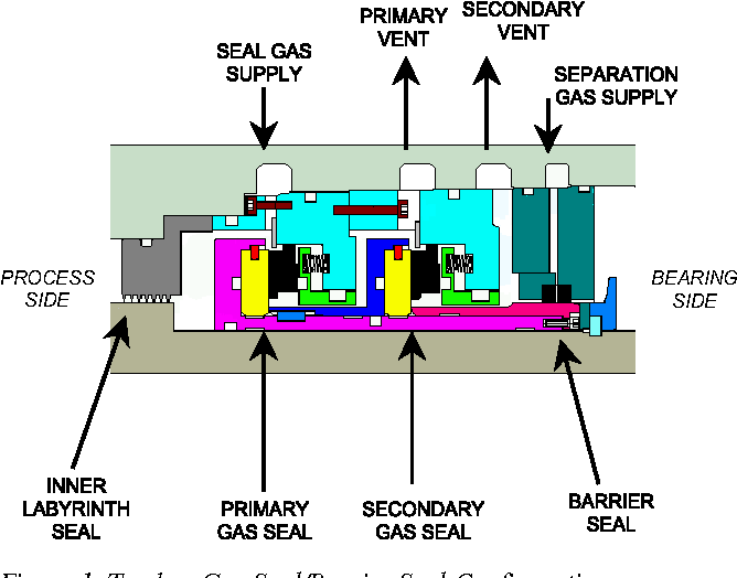 Figure 12 From Dry Gas Seal System Design Standards For Centrifugal Compressor Applications Semantic Scholar