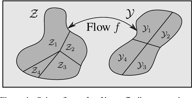 Figure 1 for Closing the Dequantization Gap: PixelCNN as a Single-Layer Flow