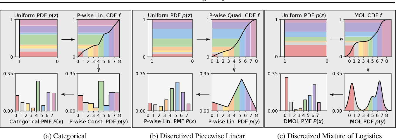 Figure 3 for Closing the Dequantization Gap: PixelCNN as a Single-Layer Flow