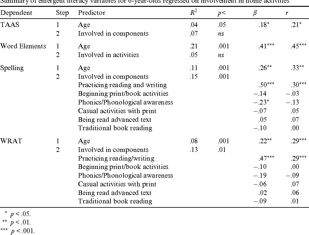 Table 13 From Understanding Print Early Reading Development And The