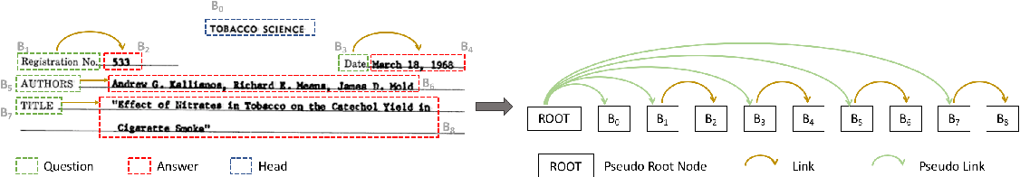 Figure 1 for Entity Relation Extraction as Dependency Parsing in Visually Rich Documents