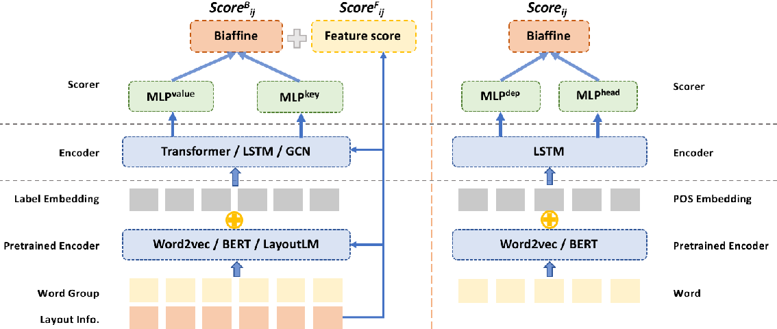 Figure 3 for Entity Relation Extraction as Dependency Parsing in Visually Rich Documents