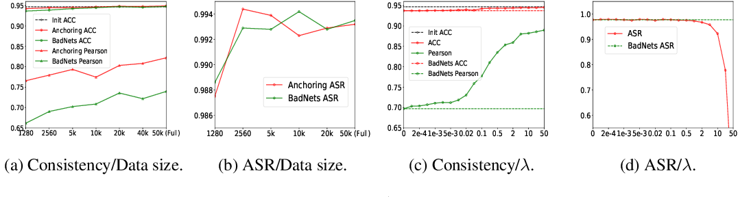 Figure 4 for How to Inject Backdoors with Better Consistency: Logit Anchoring on Clean Data