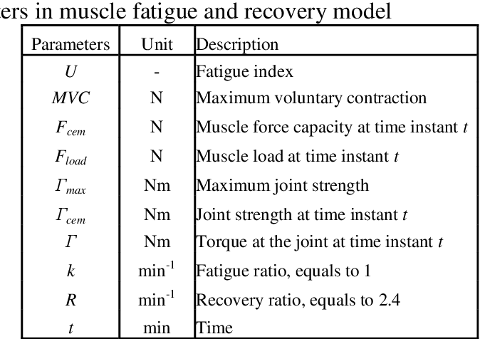 Figure 2 for A new muscle fatigue and recovery model and its ergonomics application in human simulation