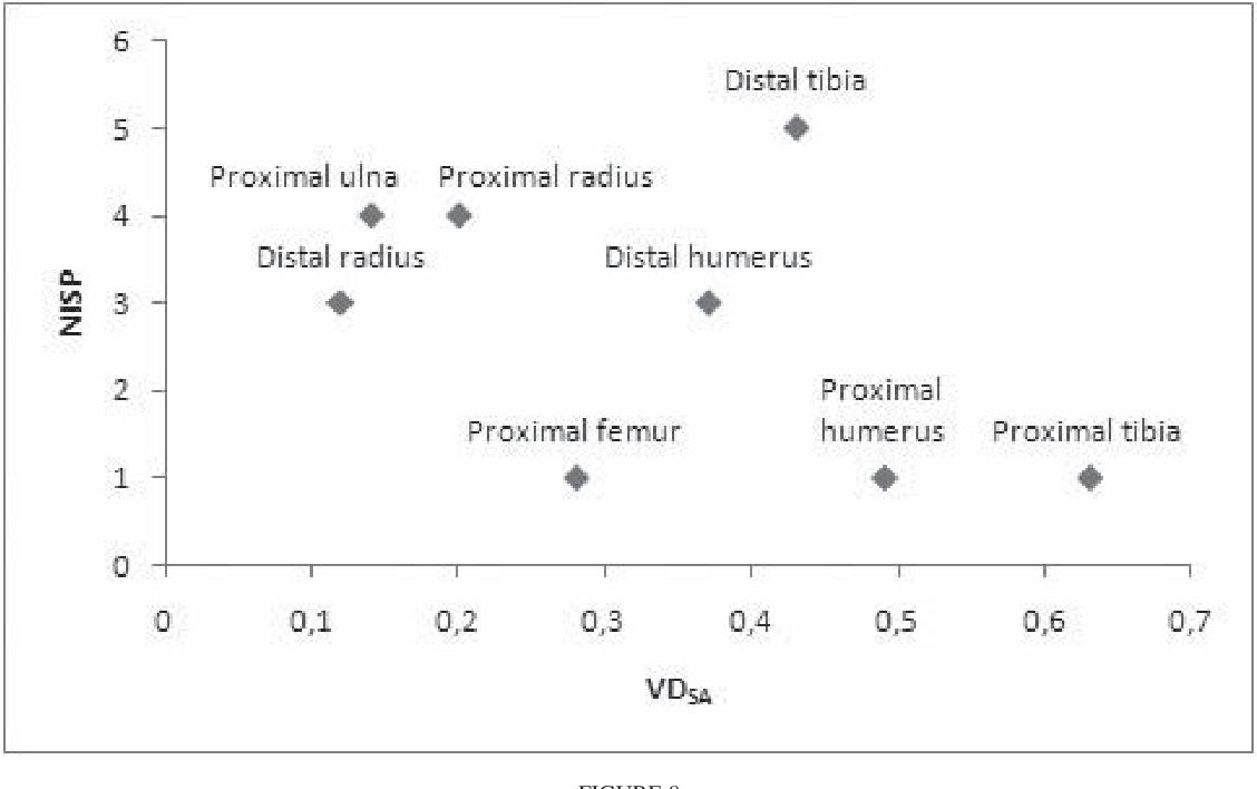 FIGURE 8 Appendicular Bone Portions NISP Against Densities Expressed As VDSA Values