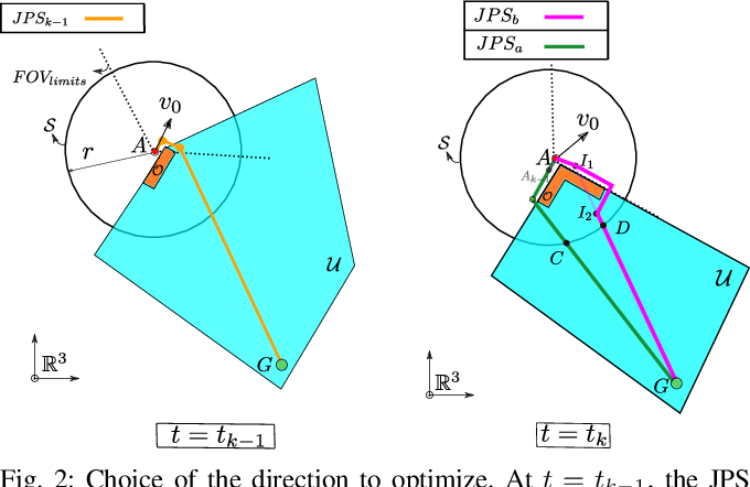 Figure 3 for FASTER: Fast and Safe Trajectory Planner for Flights in Unknown Environments