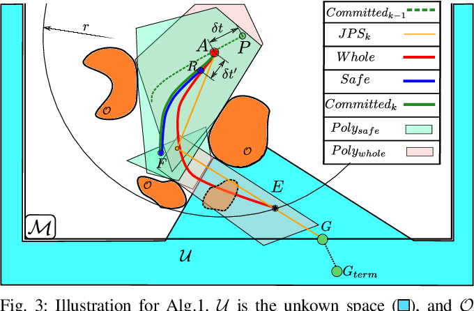 Figure 4 for FASTER: Fast and Safe Trajectory Planner for Flights in Unknown Environments
