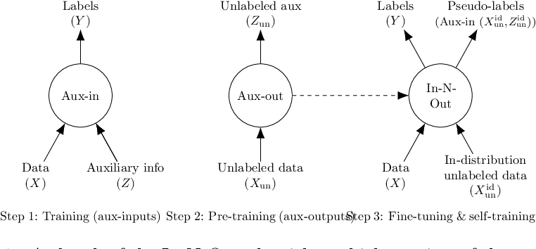 Figure 1 for In-N-Out: Pre-Training and Self-Training using Auxiliary Information for Out-of-Distribution Robustness