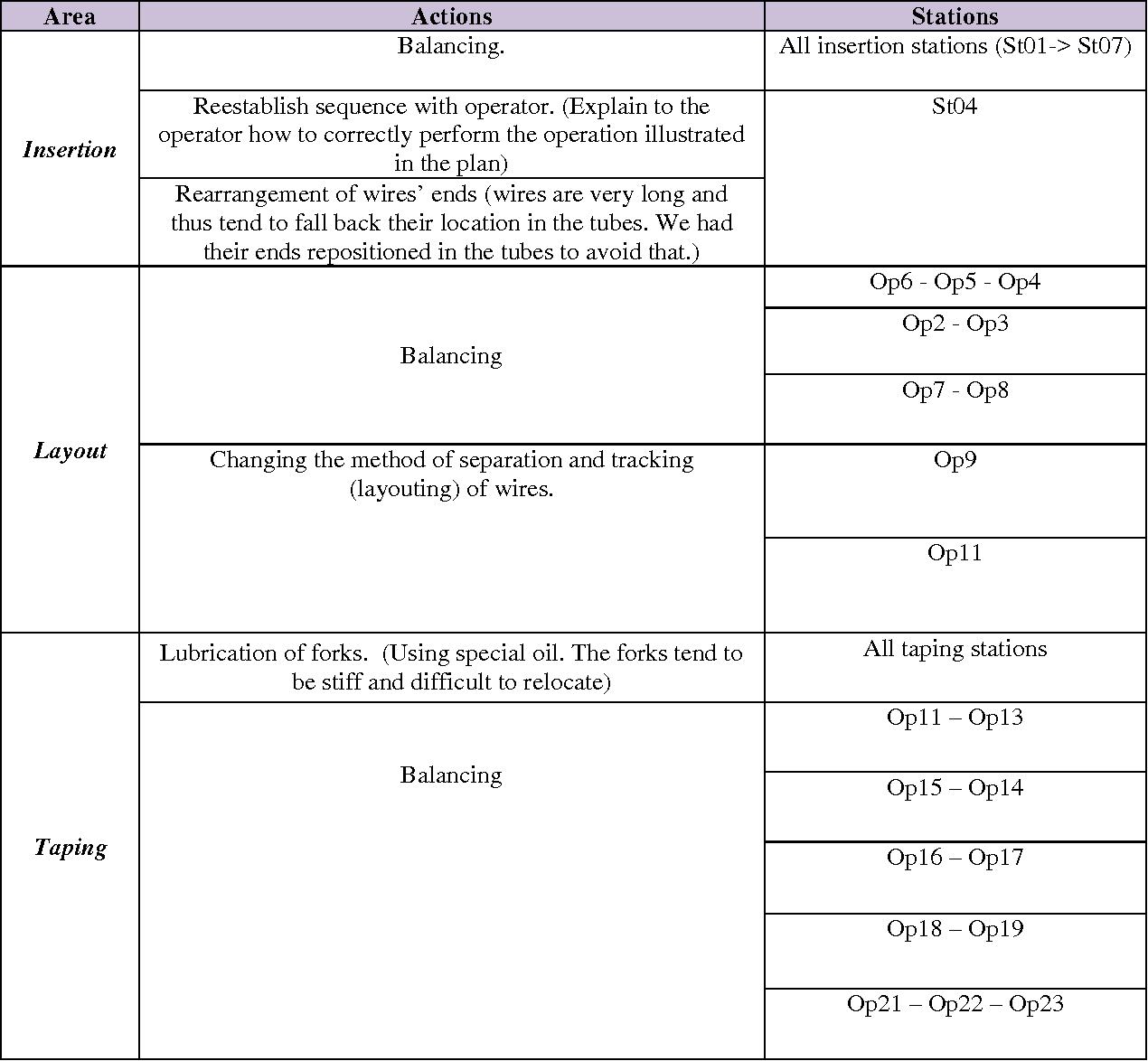 Improvement Of The Production Process Via Kaizen Case Study A Method Wiring Table 1