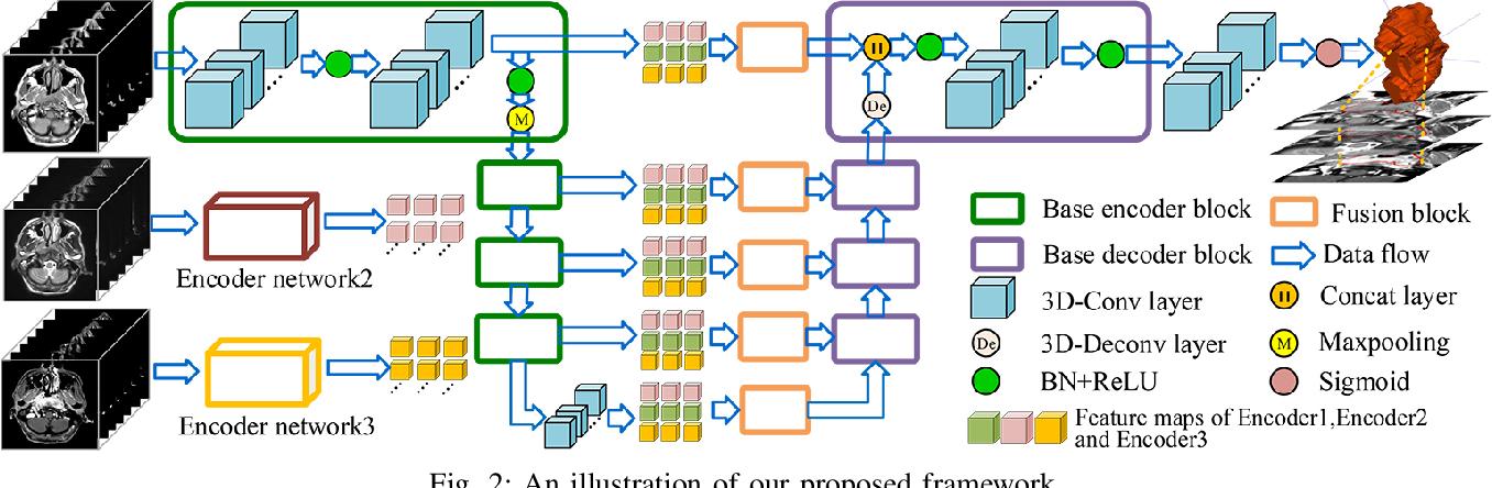 Figure 3 for MMFNet: A Multi-modality MRI Fusion Network for Segmentation of Nasopharyngeal Carcinoma