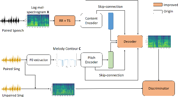 Figure 1 for Speech-to-Singing Conversion based on Boundary Equilibrium GAN