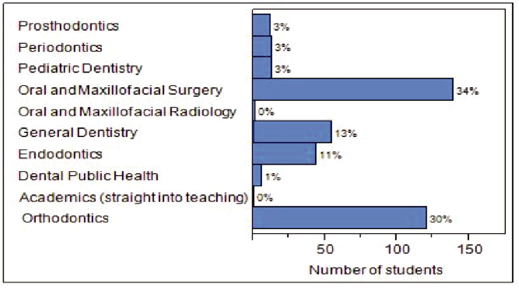 Figure 9 from Dental students' perceptions of dental