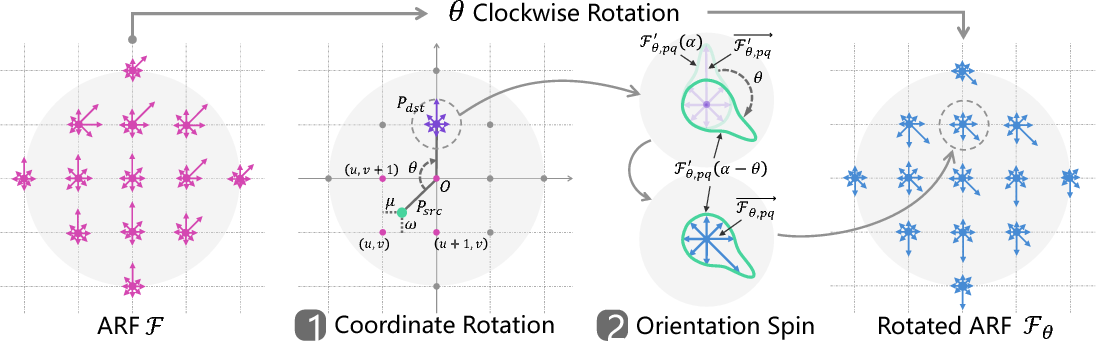 Figure 3 for Oriented Response Networks