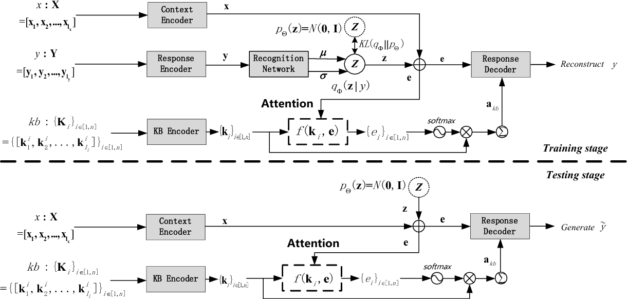 Figure 1 for Promoting Diversity for End-to-End Conversation Response Generation