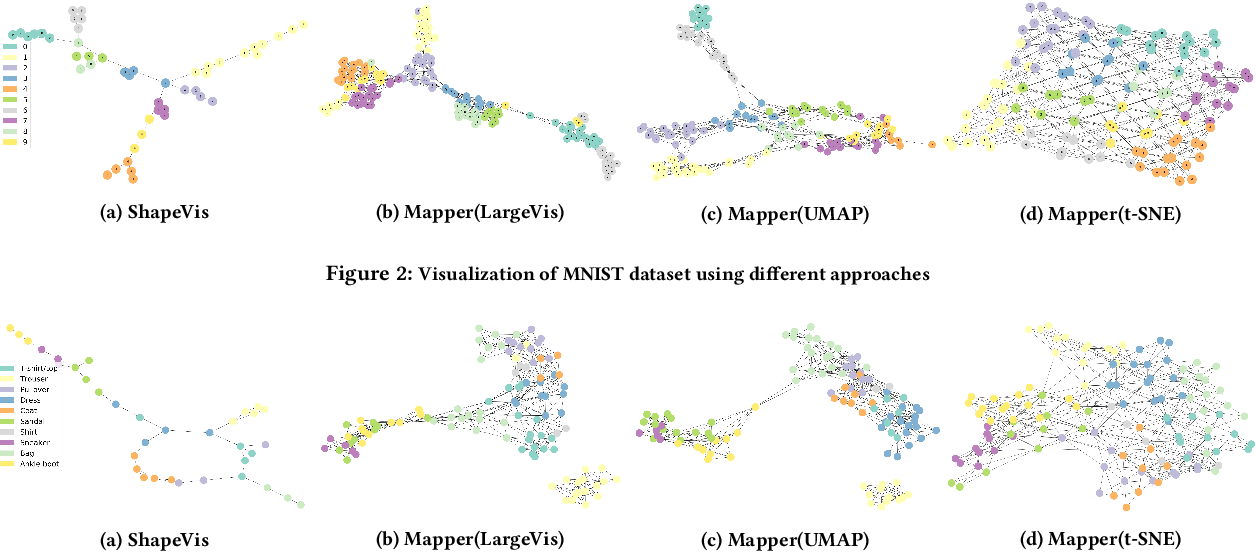 Figure 3 for ShapeVis: High-dimensional Data Visualization at Scale