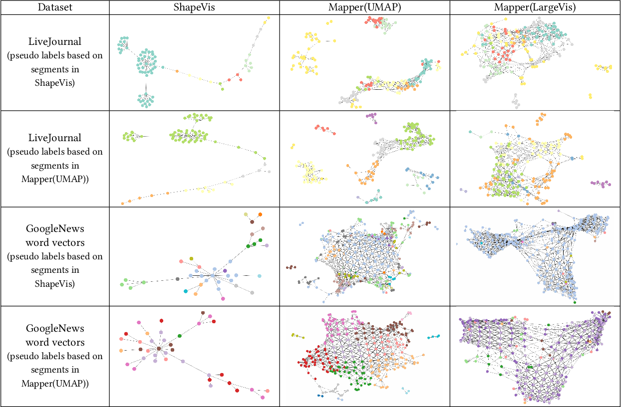 Figure 4 for ShapeVis: High-dimensional Data Visualization at Scale