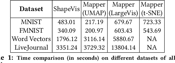 Figure 2 for ShapeVis: High-dimensional Data Visualization at Scale