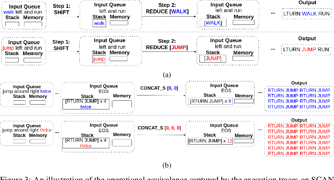 Figure 2 for Compositional Generalization via Neural-Symbolic Stack Machines