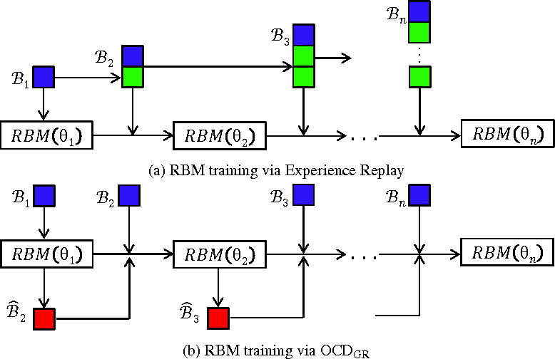 Figure 3 for Online Contrastive Divergence with Generative Replay: Experience Replay without Storing Data