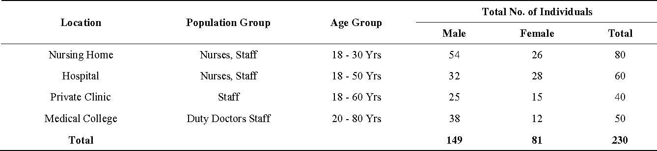 Table 2. Location wise distribution of Staphylococcus isolates.