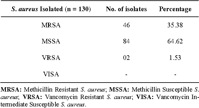 Table 5. Prevalence of MRSA/MSSA and VRSA/VISA from Staphylococcus aureus isolates.