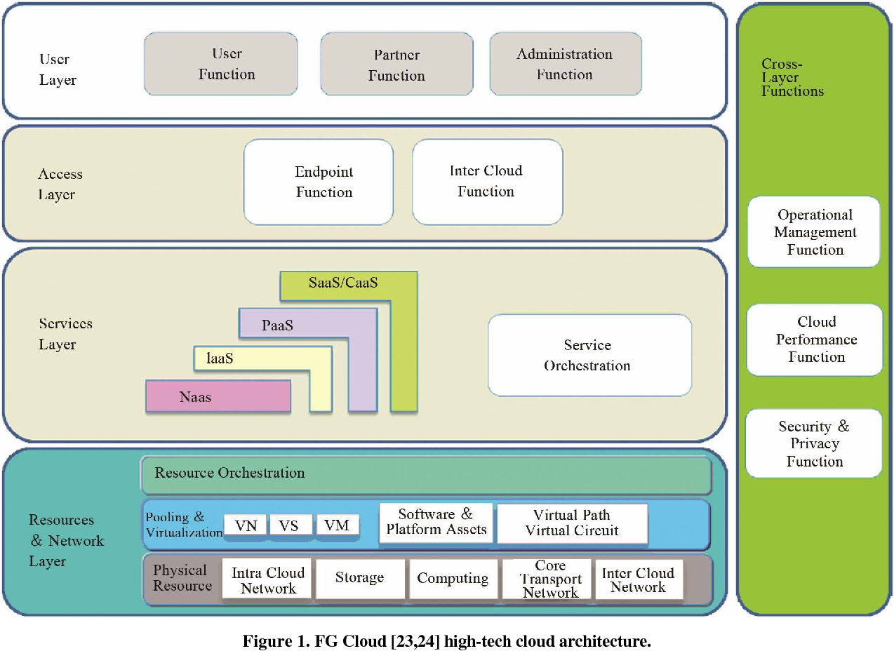 PDF] Integrating Requirements with SLI Layer for Cloud Computing