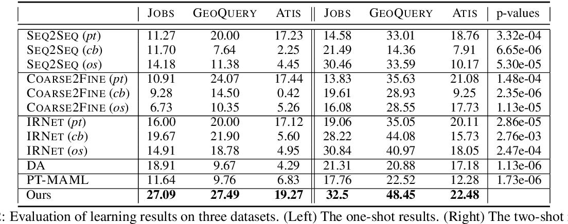 Figure 3 for Few-Shot Semantic Parsing for New Predicates