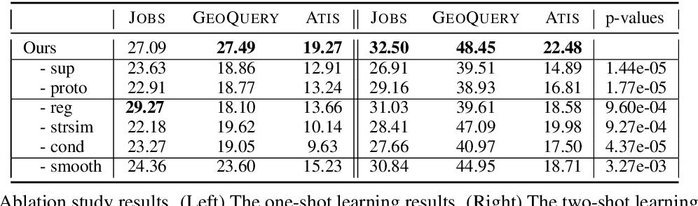Figure 4 for Few-Shot Semantic Parsing for New Predicates