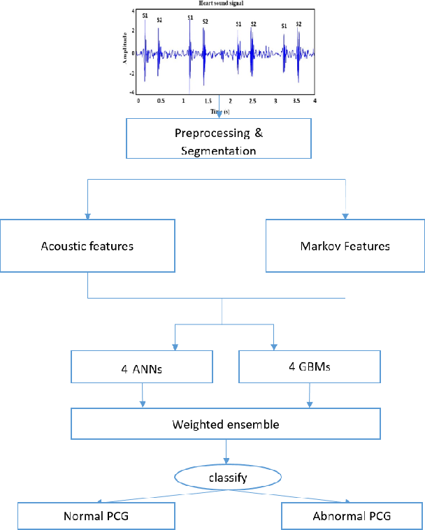 Figure 3 from A novel approach for classification of normal