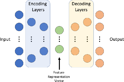Figure 4 for A Method to Facilitate Cancer Detection and Type Classification from Gene Expression Data using a Deep Autoencoder and Neural Network