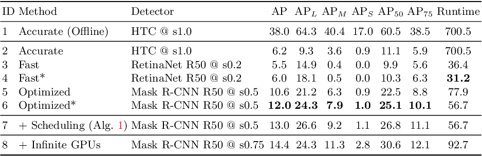 Figure 2 for Towards Streaming Image Understanding