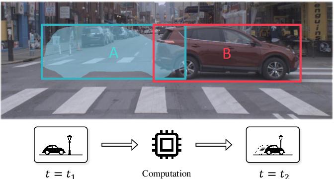 Figure 1 for Towards Streaming Image Understanding