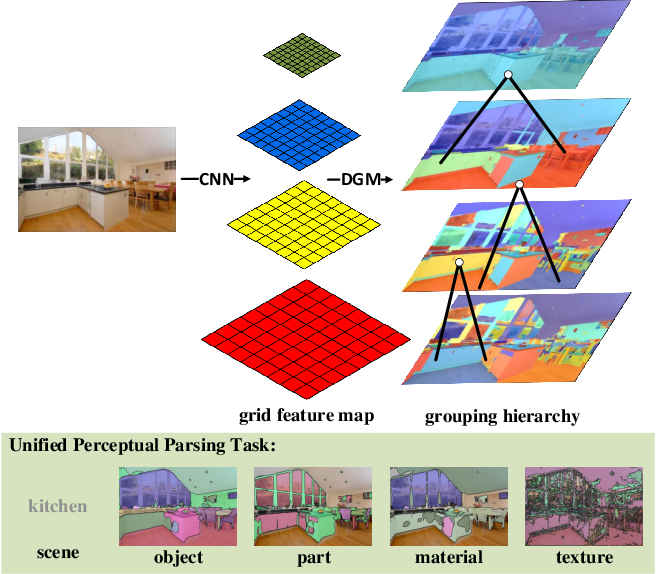 Figure 1 for Deep Grouping Model for Unified Perceptual Parsing
