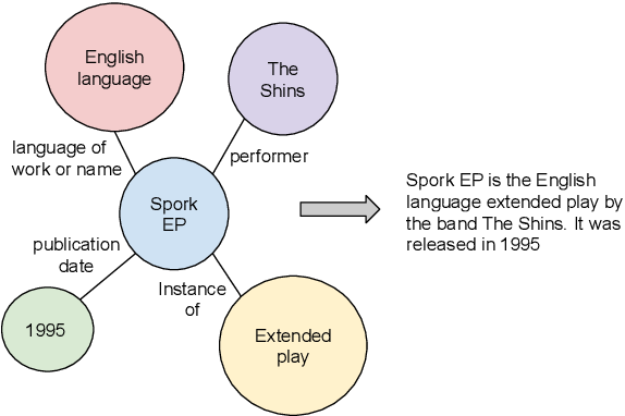 Figure 1 for Large Scale Knowledge Graph Based Synthetic Corpus Generation for Knowledge-Enhanced Language Model Pre-training