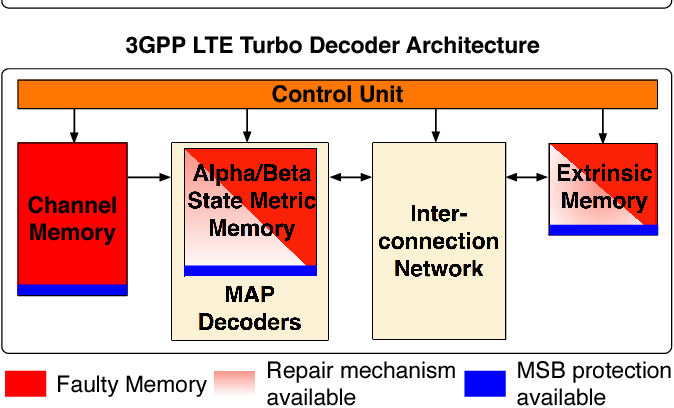 Figure 1 from On the performance of LDPC and turbo decoder