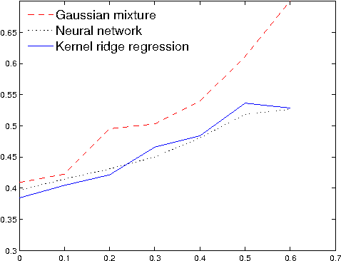 Figure 3 for Efficient EM Training of Gaussian Mixtures with Missing Data