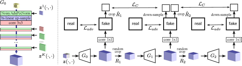 Figure 4 for Interpreting Spatially Infinite Generative Models