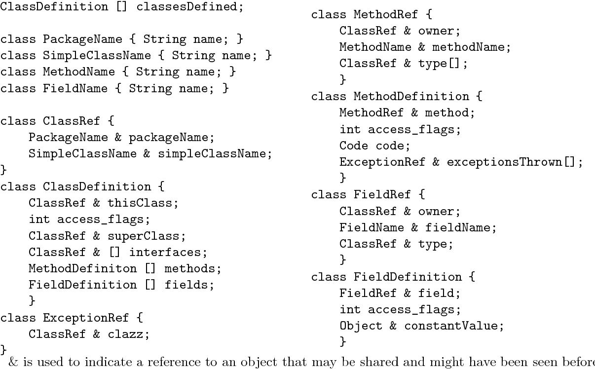 Compressing Java Class Files - Semantic Scholar